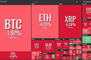 """BTC360RED 300x200 - Kriptozajtrk """"22.8.2019"""" - V rdeče so se namočili Bitcoin, Ethereum, Ripple..."""