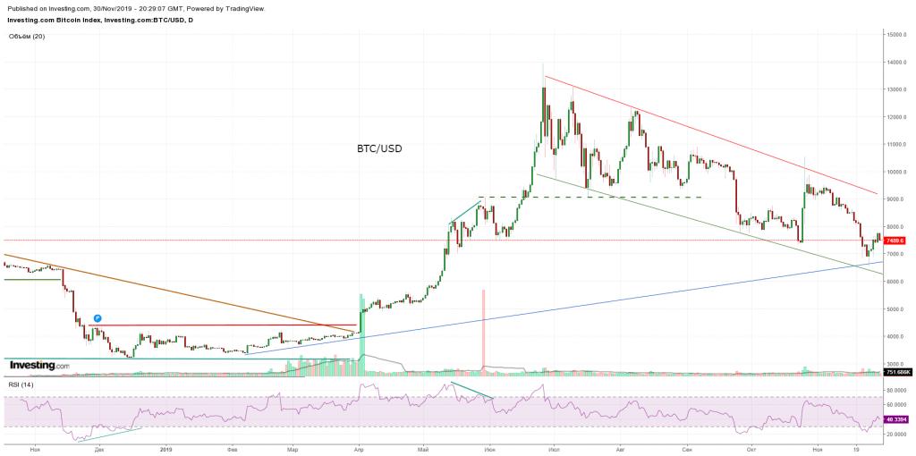Dinamika BTC USD 1024x510 - Pregled trga: kriptovalute - november 2019