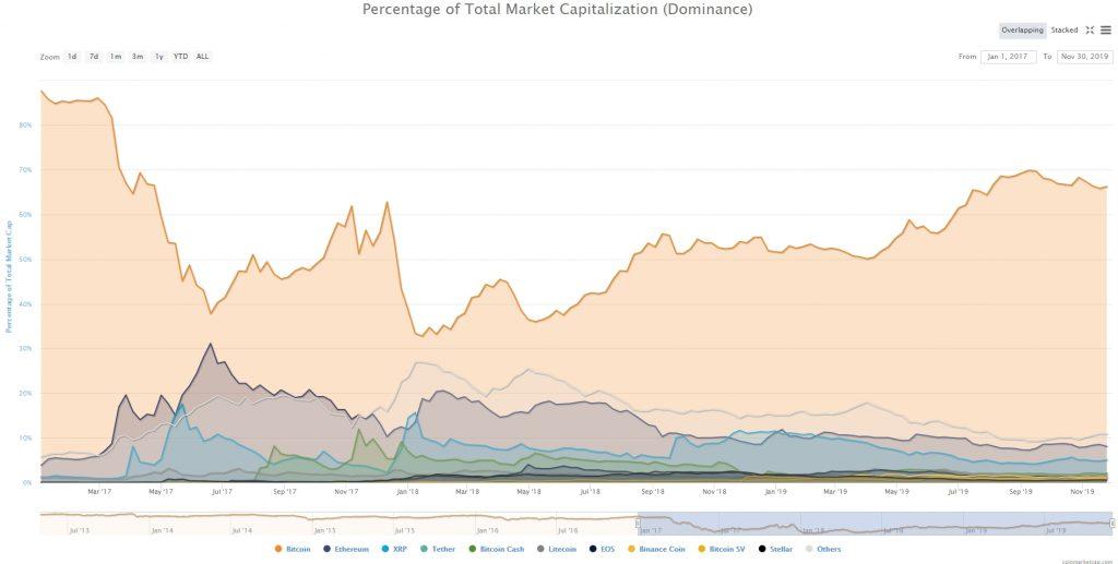 Mcap2 1024x517 - Pregled trga: kriptovalute - november 2019