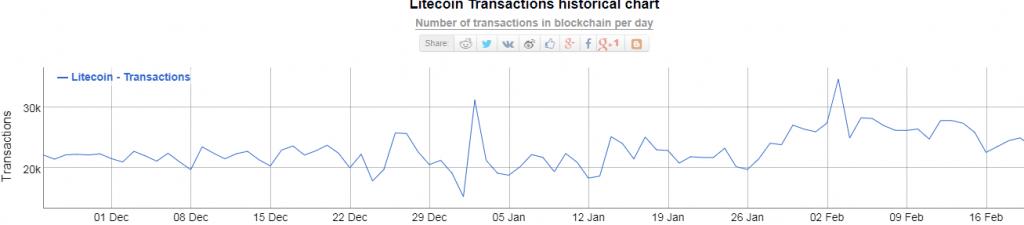 litecoin 6