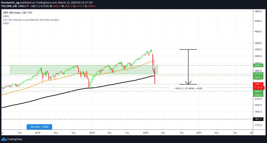 S&P 500 tedenski tečaj - TradingView
