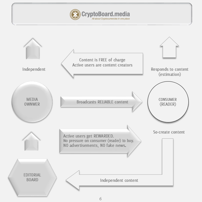 Cover CryptoBoard