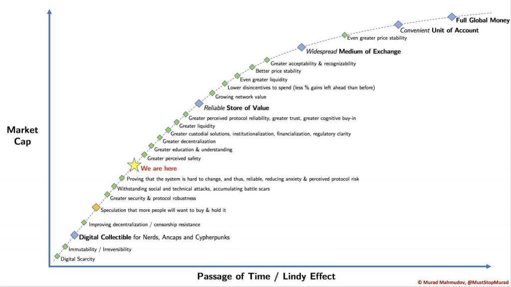 razvoj bitcoina m