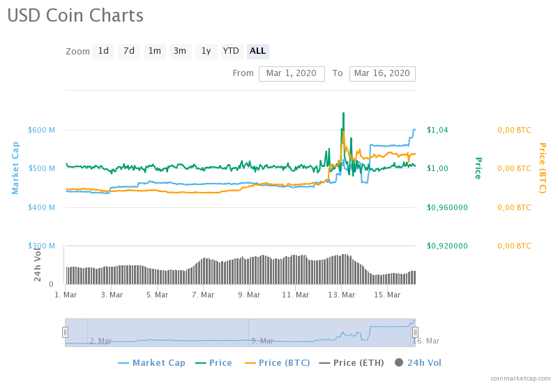 usd coin charts