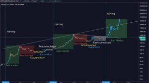 bitcoin graf
