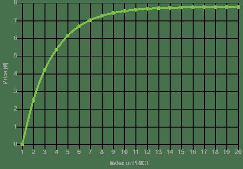 DPMC price