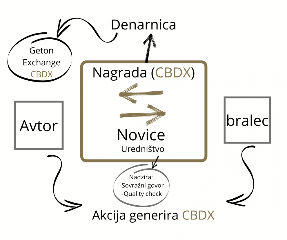 blockchainmedia concept